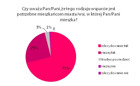 MCM wykres 3
