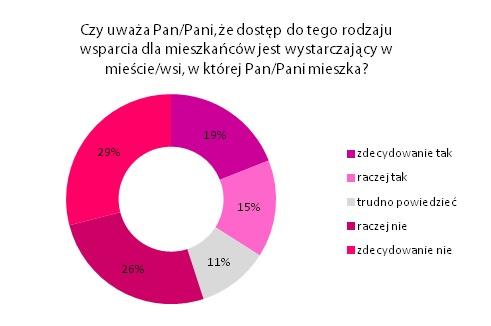 MCM wykres 4